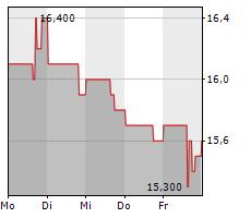 TELUS CORPORATION Chart 1 Jahr