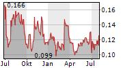 TEMBO GOLD CORP Chart 1 Jahr