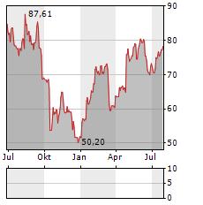 TEMENOS Aktie Chart 1 Jahr