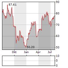 TEMENOS AG Jahres Chart