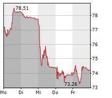 TEMENOS AG Chart 1 Jahr