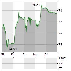 TEMENOS Aktie 5-Tage-Chart