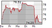 TEMENOS AG 5-Tage-Chart