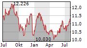 TEMPLETON EMERGING MARKETS FUND INC Chart 1 Jahr