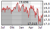 TEMPLETON GROWTH EURO FUND A Chart 1 Jahr