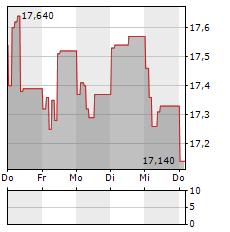 TEN SQUARE GAMES Aktie 5-Tage-Chart