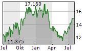 TENARIS SA Chart 1 Jahr