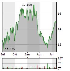 TENARIS Aktie Chart 1 Jahr