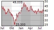 TENCENT HOLDINGS LTD ADR Chart 1 Jahr