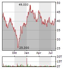 TENCENT HOLDINGS LTD ADR Aktie Chart 1 Jahr