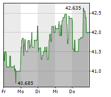 TENCENT HOLDINGS LTD Chart 1 Jahr