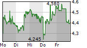 TENCENT MUSIC ENTERTAINMENT GROUP ADR 1-Woche-Intraday-Chart