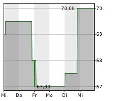 TENET HEALTHCARE CORPORATION Chart 1 Jahr