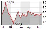 TENNET HOLDING BV Chart 1 Jahr