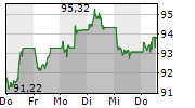 TENNET HOLDING BV 5-Tage-Chart