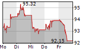 TENNET HOLDING BV 1-Woche-Intraday-Chart