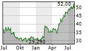 TERADATA CORPORATION Chart 1 Jahr