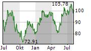 TERADYNE INC Chart 1 Jahr