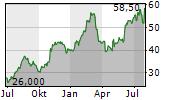 TEREX CORPORATION Chart 1 Jahr