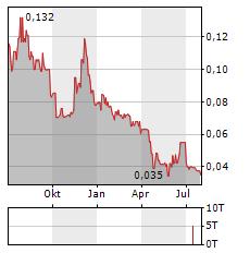 TERN Aktie Chart 1 Jahr