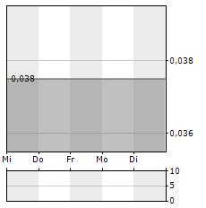 TERN Aktie 1-Woche-Intraday-Chart