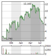 TERNS PHARMACEUTICALS Aktie Chart 1 Jahr