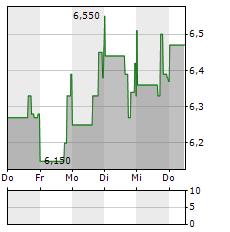 TERNS PHARMACEUTICALS Aktie 5-Tage-Chart