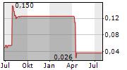 TERRACE ENERGY CORP Chart 1 Jahr