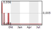 TERRAIN MINERALS LIMITED Chart 1 Jahr