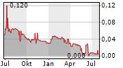 TERRANET AB Chart 1 Jahr