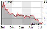 TERRASCEND CORP Chart 1 Jahr