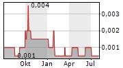 TERTIARY MINERALS PLC Chart 1 Jahr