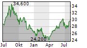TERUMO CORPORATION Chart 1 Jahr