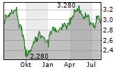 TESCO PLC Chart 1 Jahr