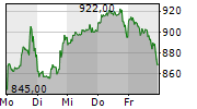 TESLA INC 1-Woche-Intraday-Chart
