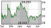 TESSENDERLO GROUP SA Chart 1 Jahr