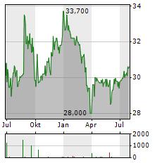 TESSENDERLO Aktie Chart 1 Jahr