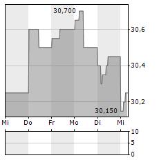 TESSENDERLO Aktie 5-Tage-Chart