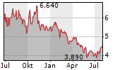 TETHYS OIL AB Chart 1 Jahr