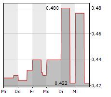 TETHYS PETROLEUM LIMITED Chart 1 Jahr