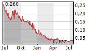 TETRA BIO-PHARMA INC Chart 1 Jahr