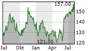TETRA TECH INC Chart 1 Jahr