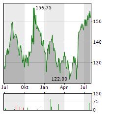 TETRA TECH Aktie Chart 1 Jahr