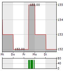 TETRA TECH Aktie 5-Tage-Chart