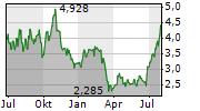 TETRA TECHNOLOGIES INC Chart 1 Jahr