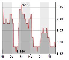 TETRAGON FINANCIAL GROUP LIMITED Chart 1 Jahr