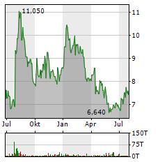 TEVA Aktie Chart 1 Jahr