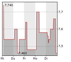 TEVA PHARMACEUTICAL INDUSTRIES LTD Chart 1 Jahr
