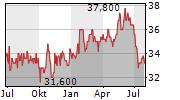 TEXAF SA Chart 1 Jahr
