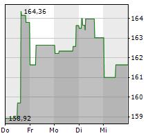 TEXAS INSTRUMENTS INC Chart 1 Jahr